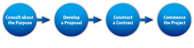 Our steps for a project|Consult about the Purpose→Develop a Proposal→Construct a Contract→Commence the Project